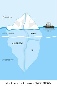 Iceberg Metaphor structural model for psyche or diagram of id, superego and ego for defense or coping mechanism in Psychology where the submerged part is the unconscious mind. Editable Clip Art.
