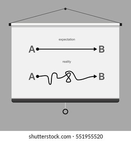 Icon of route from point A to B. Infinity sign. expectation reality. Presentation board on wall. Flat vector stock illustration