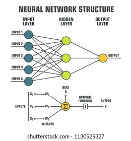 Icon is a schematic for processing data inside a neural network. Logical scheme of a   perceptron with three outputs, an input and intermediate layers. Diagram of a neural network structure