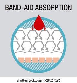 Icons of Band-Aid or Plaster with absorption, usable for looter, compress, sanitary napkin...