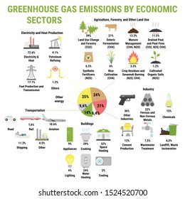 Icons of global greenhouse gases emission by economic sector (Electricity, Heat Production, Industry and Agriculture, Forestry). Carbon dioxide and methane emission. Global warming, climate change.