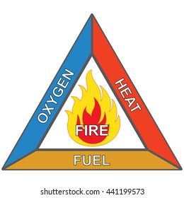 Icons and signaling flammable, fire triangle, oxygen, heat and fuel