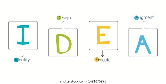 IDEA model. The abbreviation for Identify, Design, Execute, Augment. Process for changing anything. Infographic design template. Vector illustration.