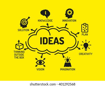 Ideas. Chart with keywords and icons on yellow background