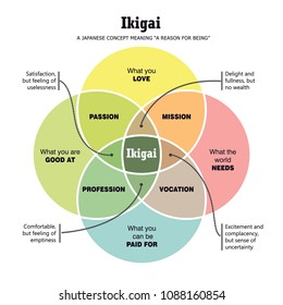 IKIGAI Japanese Concept,Vector Illustration, Japanese Diagram Concept, IKIGAI - Reason for being