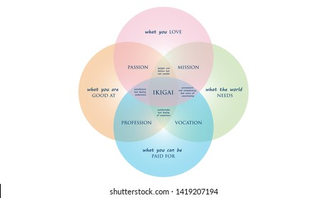 Ikigai: The japanese secret to a long and happy life vector illustration