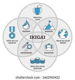IKIGAI Japanese thinking concept, outline diagram vector illustration. Reason for being and thing that you live for life philosophy. Doing work and having skills for the work that you love and get paid.