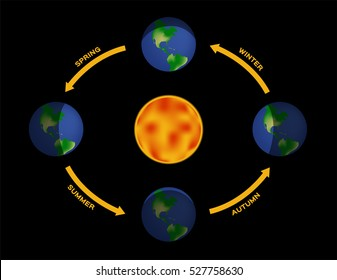 Illumination of the earth during various seasons The Earth's movement around the Sun Top position: vernal  Bottom: autumnal equinox Left: summer solstice  Right: winter