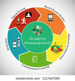 Illustrates self management of type 1 diabetes includes: Taking insulin. Carbohydrate, fat and protein counting, Frequent blood sugar monitoring and regular exercise.