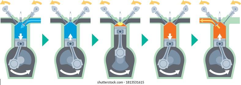 Illustration of 4-stroke engine operation