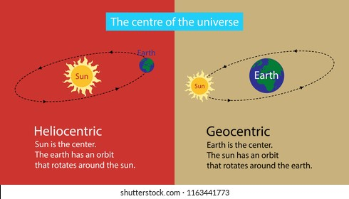 illustration of astrology, The geocentric and heliocentric models of the universe, The Sun is at the center or the Earth is at the center