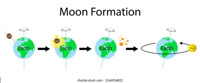 illustration of Astronomy, The impact hypothesis is currently the favoured scientific hypothesis for the formation of the Moon, The Origin of the Moon