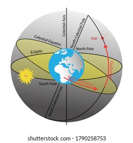 illustration of astronomy and physics,  The earth revolves around itself and orbits the sun, Earth axis and north pole and south pole
