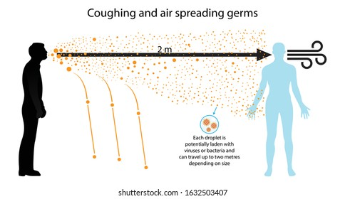 illustration of biology, Coughing and air spreading germs, Corona Virus, The spread of viruses and bacteria through the air, Respiratory infections