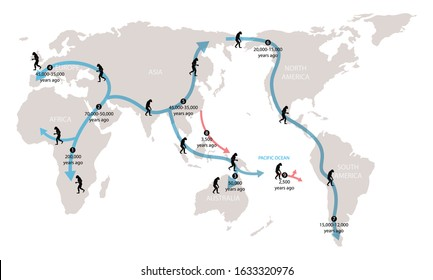 illustration of biology and historty, History of human migration, Ancient humans migrated throughout the world in the past, Early human migrations