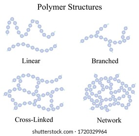 Illustration of chemical. The four basic polymer structures are linear, branched, cross-linked, and networked. Some polymers might contain a mixture of the various basic structures.