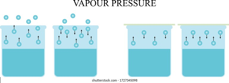 Illustration of chemical. Vapor pressure or equilibrium vapor pressure is defined as the pressure exerted by a vapor in thermodynamic equilibrium at a given temperature in a closed system.