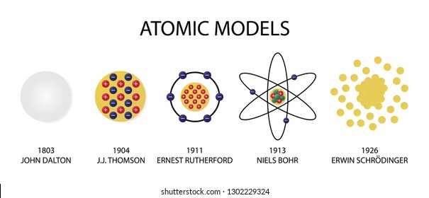 illustration of chemistry, Atomic models, scientific theory of the nature of matter