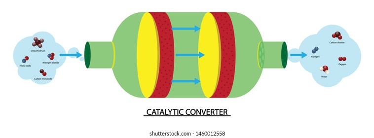 illustration of chemistry, A catalytic converter is a device used to reduce the emissions from an internal combustion engine,  Chemical reaction diagram