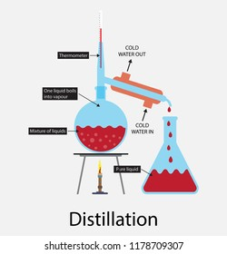 illustration of chemistry, Distillation is the process of separating the components or substances from a liquid mixture by selective boiling and condensation