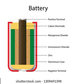 Sensational Dry Cell Battery Diagram Basic Electronics Wiring Diagram Wiring Cloud Strefoxcilixyz