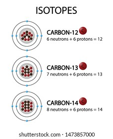 illustration of chemistry, Isotopes of an element have the same numbers of protons but different numbers of neutrons, so they differ in their atomic mass, Carbon atom diagram