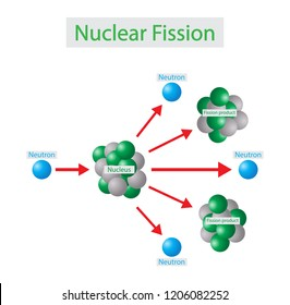 illustration of chemistry, In nuclear physics and nuclear chemistry, nuclear fission is either a nuclear reaction or a radioactive decay process in which the nucleus of atom splits into smaller parts