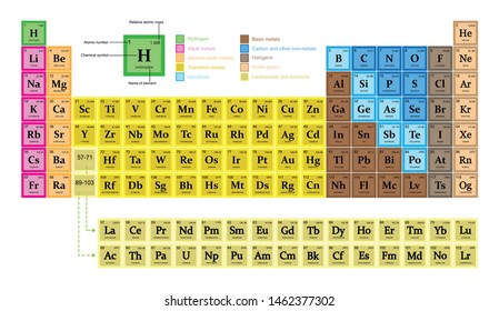 illustration of chemistry, The periodic table, Elements are arranged in the periodic table by atomic number their number of protons, atomic number increases from left to right along a row