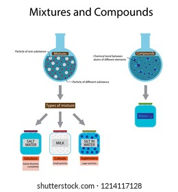 illustration of chemistry and physical, Mixtures and compounds, Types of mixture, True solutions, Colloids, Suspensions, Compounds contain atoms of two or more elements bonded together chemically