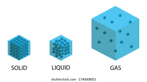 illustration of chemistry and physics, Particle density, particle of solid, liquid and gas, Atomic model, The status of matter