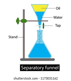 illustration of chemistry, Separatory funnel, Composition of the mixture in two solvent-dissolving phases with different densities.
