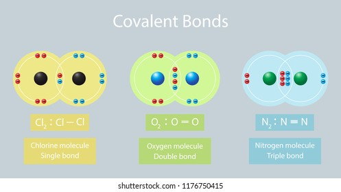 illustration of chemistry, Single, Double, and Triple Bonds, the Covalent bonds diagram, Sharing electron