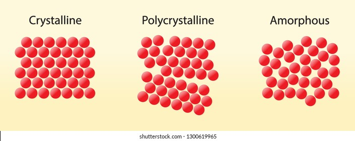 illustration of chemistry, The Solid State of Matter, crystalline polycrystalline amorphous diagram, Crystal structure