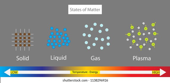 illustration of chemistry, The states of matter diagram