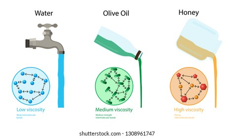 Viscosity Images, Stock Photos & Vectors | Shutterstock