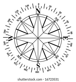 Illustration of a compass face