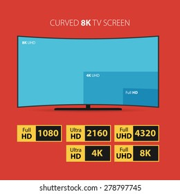 Illustration of curved 8K screen. Compare with other screen techology. Set of HD stickers.