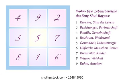 Illustration of a Feng Shui Bagua, inclusively explanation of the nine life situation areas. German labeling! Isolated vector on white background.