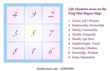 Illustration of a Feng Shui Bagua, inclusively explanation of the nine life situation areas. Isolated vector on white background.