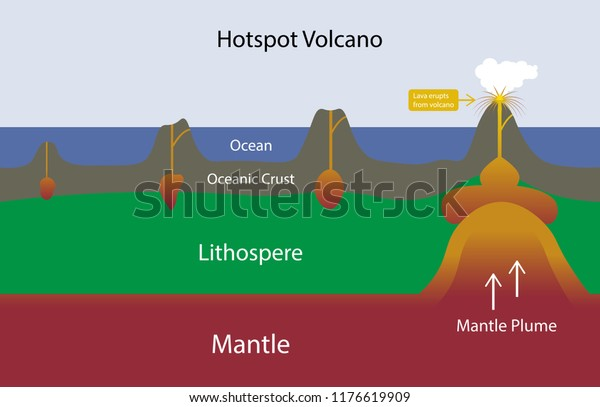 Illustration Geography Physics Hotspot Volcano Diagram Stock Vector  (Royalty Free) 1176619909Shutterstock