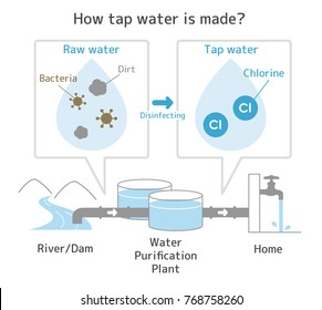 """Illustration of """" How tap water is made? """""""