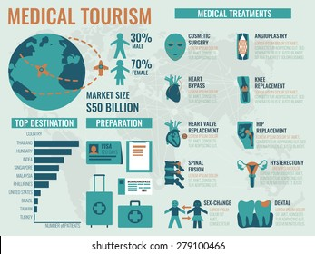 Illustration of infographic of medical tourism concept