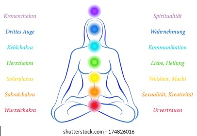 Illustration of a meditating woman in yoga position with the seven main chakras and their meanings - german labeling.