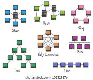 Illustration of network topology - computer network connection - ring, bus, tree, mesh, star, line