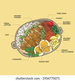 illustration of a packed lunch with english title