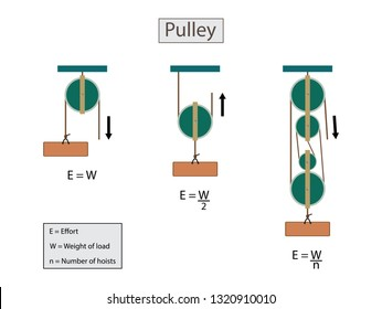 combination of fixed and movable pulleys - Clip Art Library
