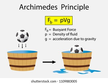 illustration of Physics, Archimedes Principle diagram