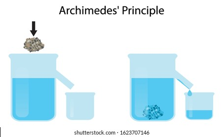 illustration of physics, Archimedes' principle, The fluid mechanics, The amount by which the liquid rises in the cylinder is equal to the volume of the rock
