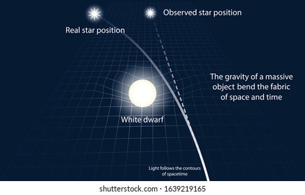 illustration of physics and astronomy, Diffraction of light by the gravitational field of the white dwarf, General Relativity and Quantum Cosmology,  Stellar Astrophysics