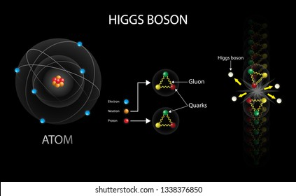 illustration of physics and chemistry, Higgs boson diagram